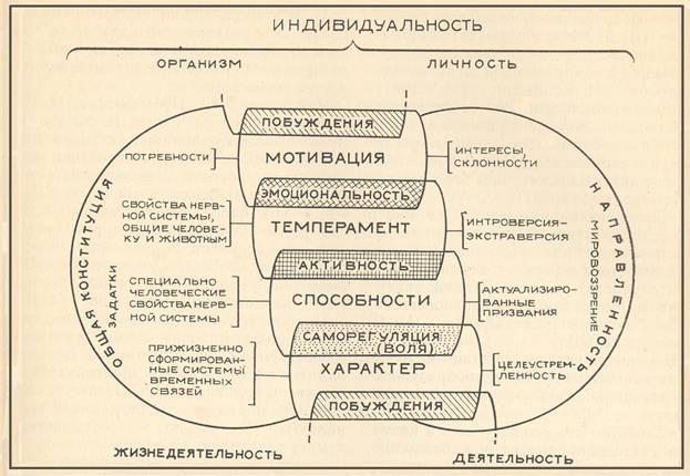 Схема соотношения природного и
