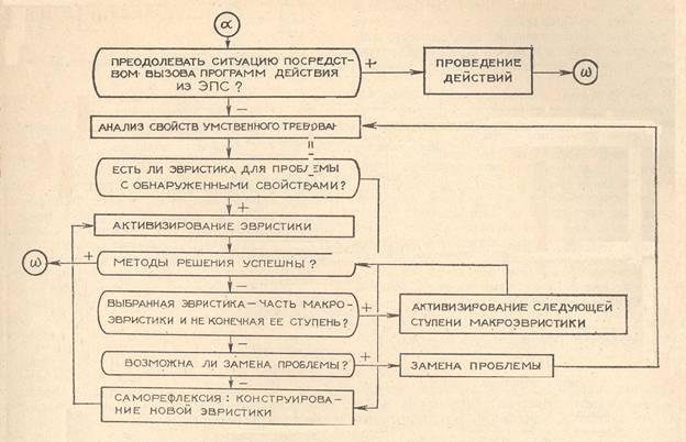 Классификация методов научного исследования