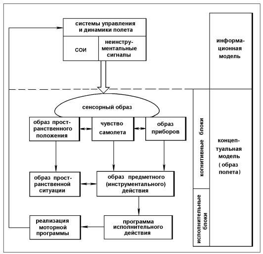 Схема психофизиологических