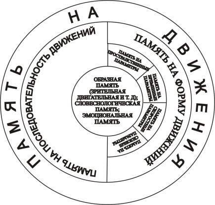 Рис. Схема памяти на движения.