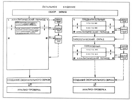 Схема основных видов течения