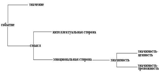 по А.Н. Леонтьеву,